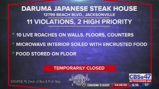 Restaurant Report: Jacksonville Japanese restaurant cited for roaches