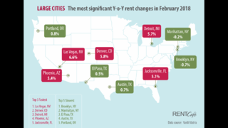 STUDY: Jacksonville rent among the fastest increasing in the country