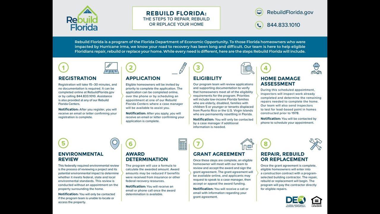 Deadline to register for assistance from Rebuild Florida
