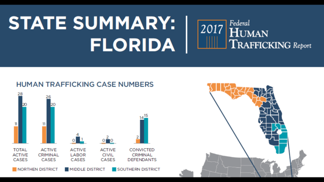 Florida has 3rd-highest number of human trafficking cases prosecuted in federal court