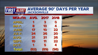 These graphics show just how hot October has been in Jacksonville