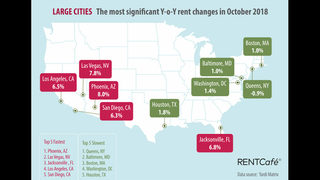 Website says Jacksonville has one of highest-climbing rent averages in nation