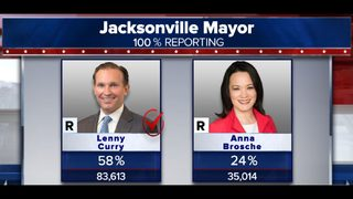 Photos: Winners in the 2019 Jacksonville Election