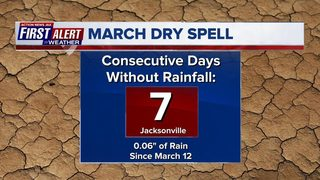 Extended dry spell about to end with local Nor