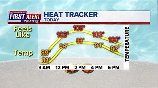 Extreme heat is back, storms isolated to start the week